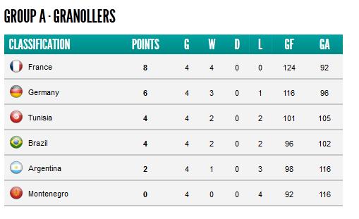 Mondial handball espagne 2013 la tunisie face l 39 argentine directinfo - Coupe du monde handball 2013 ...