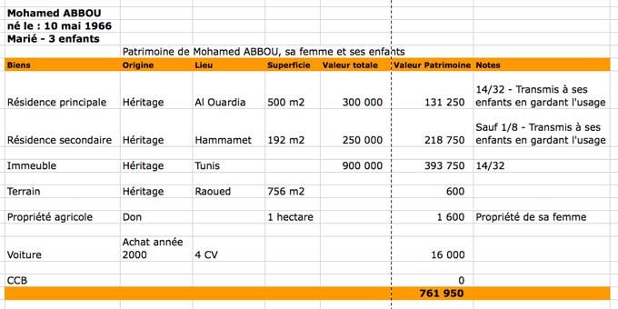 D claration sur l 39 honneur des biens mohamed abbou a fait sa d claration et vous c 39 est pour - Delai pour porter plainte pour diffamation ...