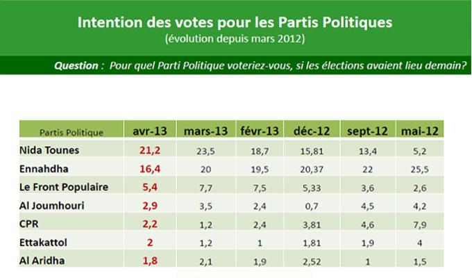 sondage-tunisie-intentions-vote-partis-politiques