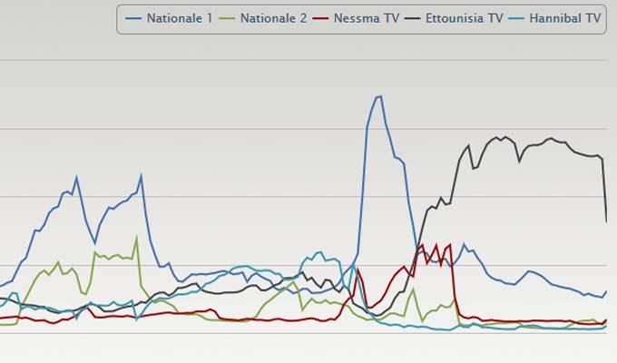 audience-medias-tv-tunisie-09022014