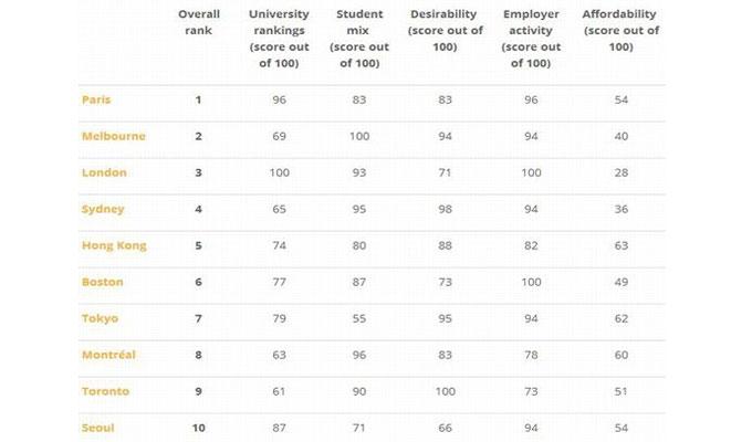 Top Villes Etudiantes Monde