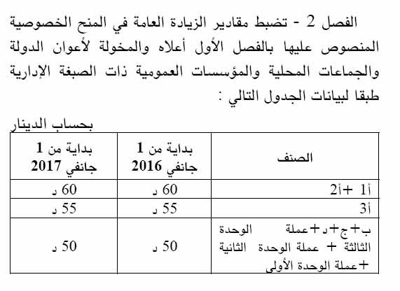 2016 calendrier paiement salaire fonction publique decret1 2016 augmentation salaire tunisie 1 - Grille de salaire fonctionnaire ...