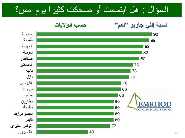 sondage-emrhod_tunisie_102016