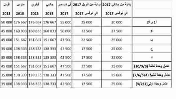 L 39 ugtt publie la grille des augmentations salariales dans - Grille des salaires de la fonction publique ...