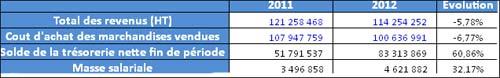 ennakl-chiffres-affaires-2011.jpg
