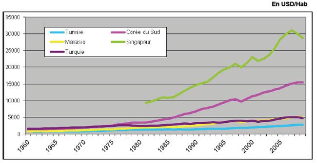 graphique-1-17012012_3.jpg