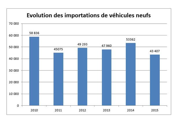 ennakl-evolution-importation-vehicules.jpg