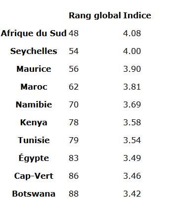 global-indice-tourisme.jpg