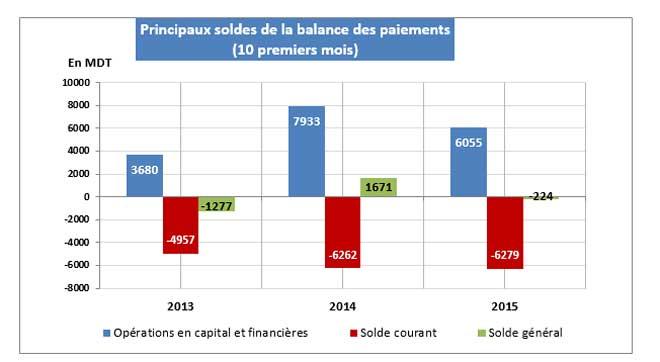 soldes-balance-paiement-bct.jpg