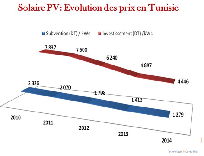 tab-evolution-prix-energies-renouvelables.jpg