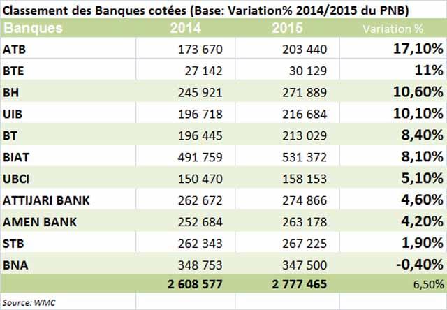 BourseDeTunis-BanquesCotees-variation2014-2015-Tunisie.jpg