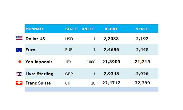 cours-devises-bct-06092016.jpg