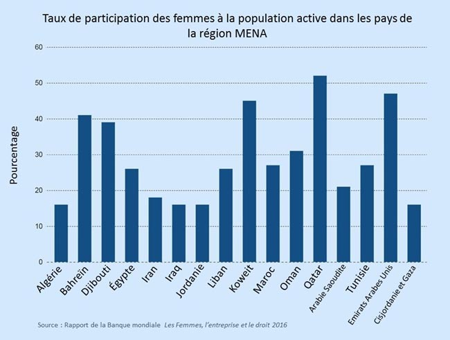 femmes-population-active-bm.jpg