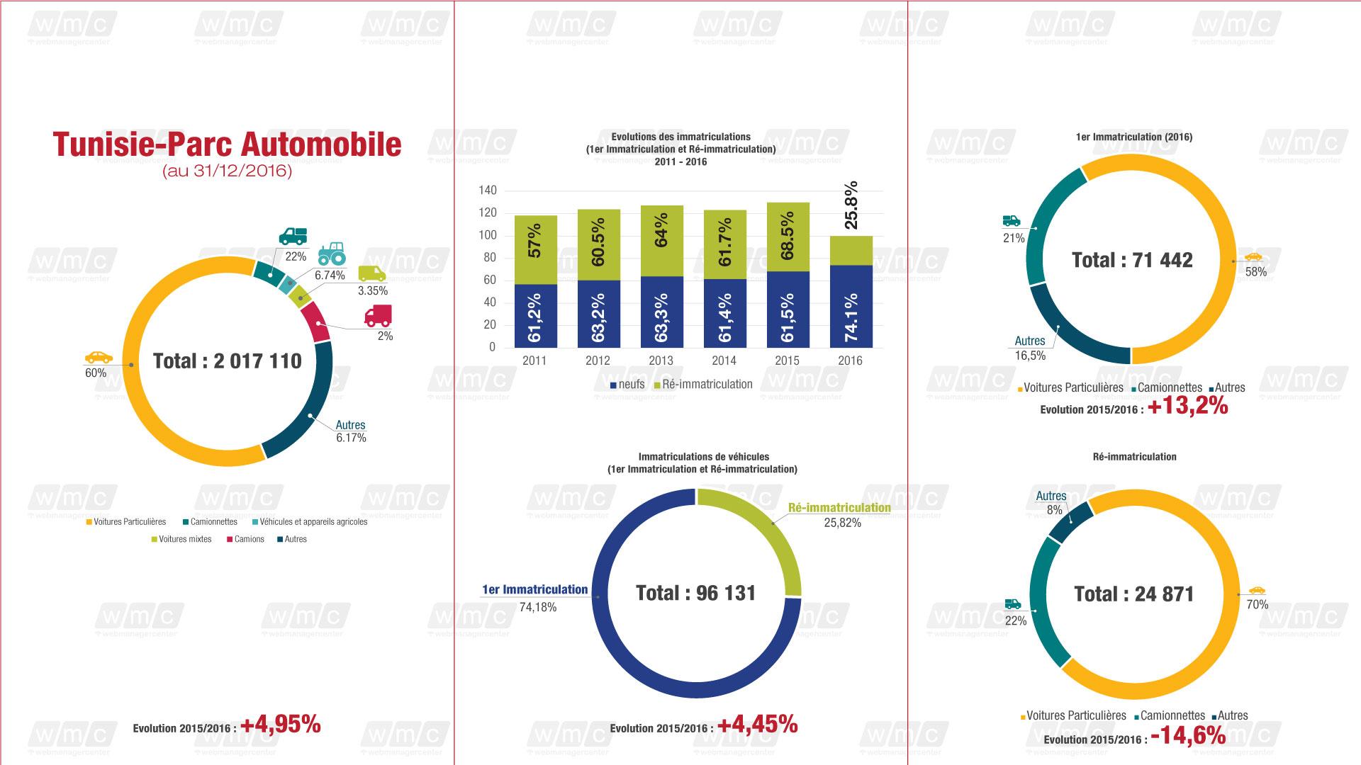 infographie parc automobile tunisien webmanagercenter. Black Bedroom Furniture Sets. Home Design Ideas