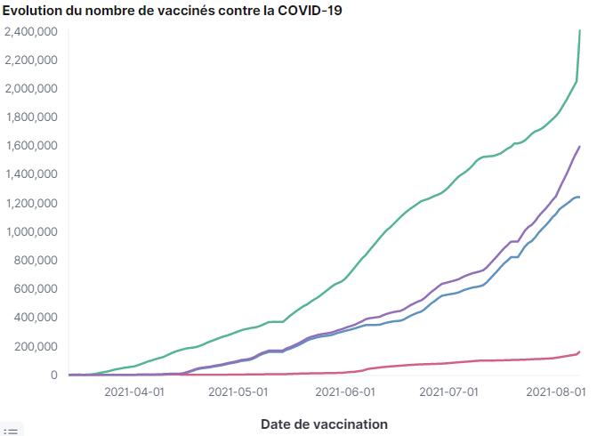 Evolution des vaccinations à la date du 8 août 2021 - 17H
